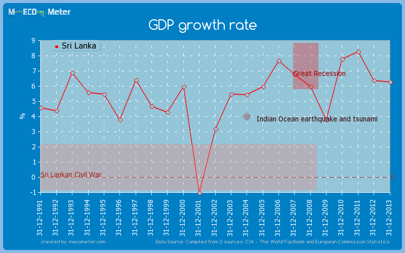 GDP growth rate of Sri Lanka
