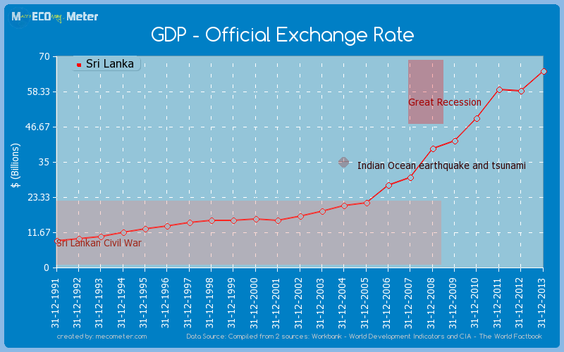 GDP - Official Exchange Rate of Sri Lanka