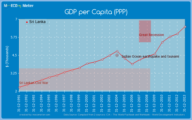 GDP per Capita (PPP) of Sri Lanka