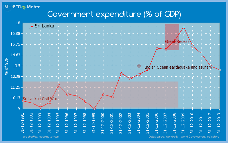 Government expenditure (% of GDP) of Sri Lanka