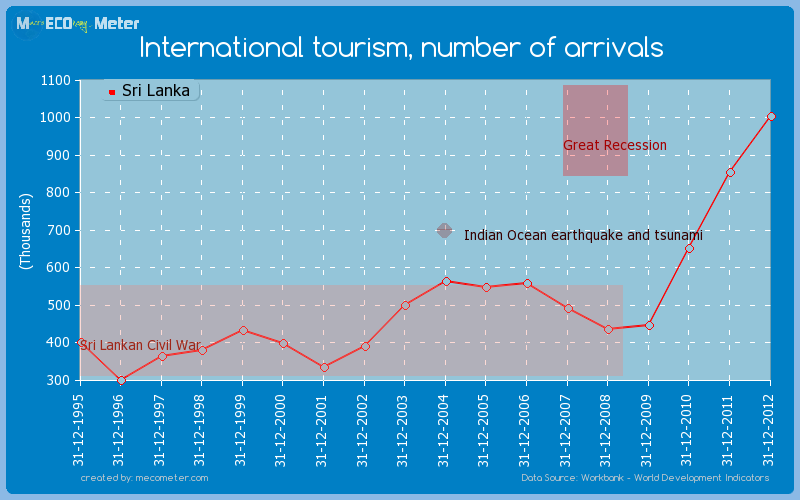 International tourism, number of arrivals of Sri Lanka