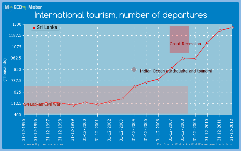 International tourism, number of departures of Sri Lanka