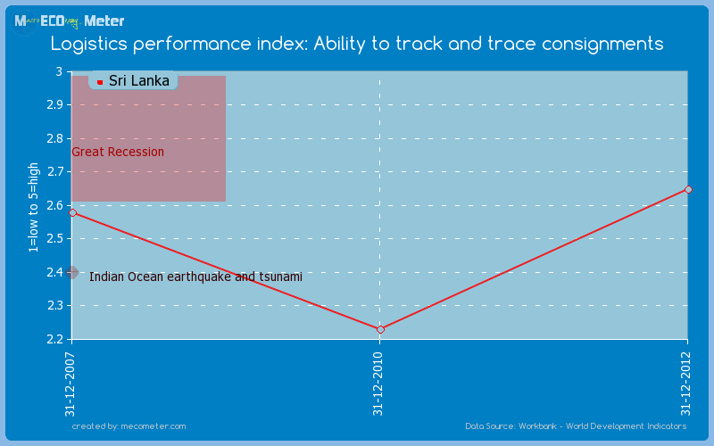 Logistics performance index: Ability to track and trace consignments of Sri Lanka