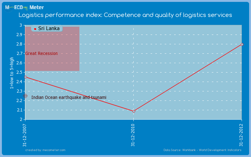 Logistics performance index: Competence and quality of logistics services of Sri Lanka