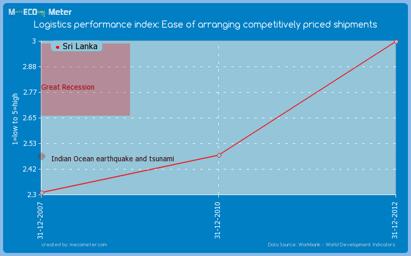 Logistics performance index: Ease of arranging competitively priced shipments of Sri Lanka