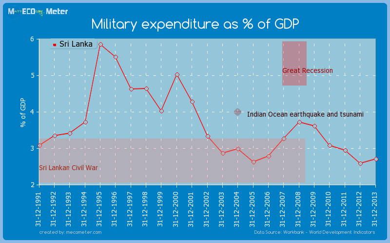 Military expenditure as % of GDP of Sri Lanka