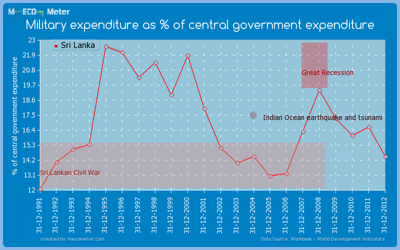 Military expenditure as % of central government expenditure of Sri Lanka
