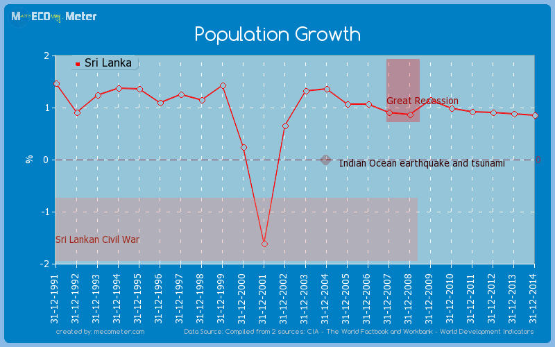 Population Growth of Sri Lanka