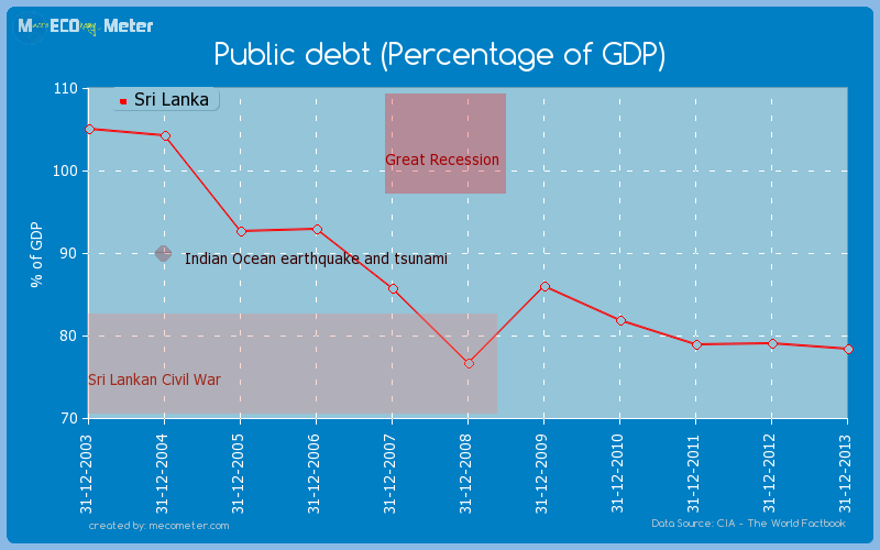 Public debt (Percentage of GDP) of Sri Lanka