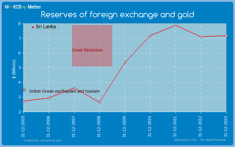 Reserves of foreign exchange and gold of Sri Lanka