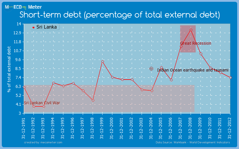 Short-term debt (percentage of total external debt) of Sri Lanka