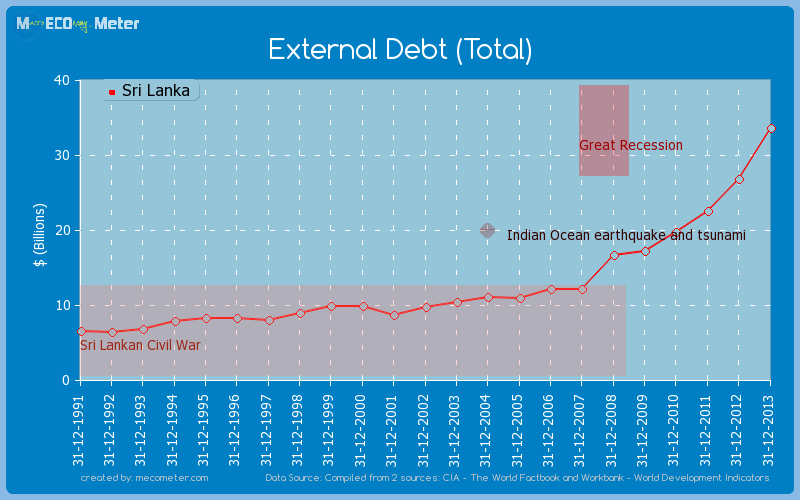 External Debt (Total) of Sri Lanka