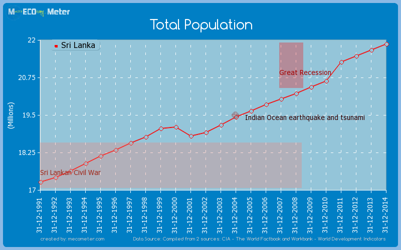 Total Population of Sri Lanka