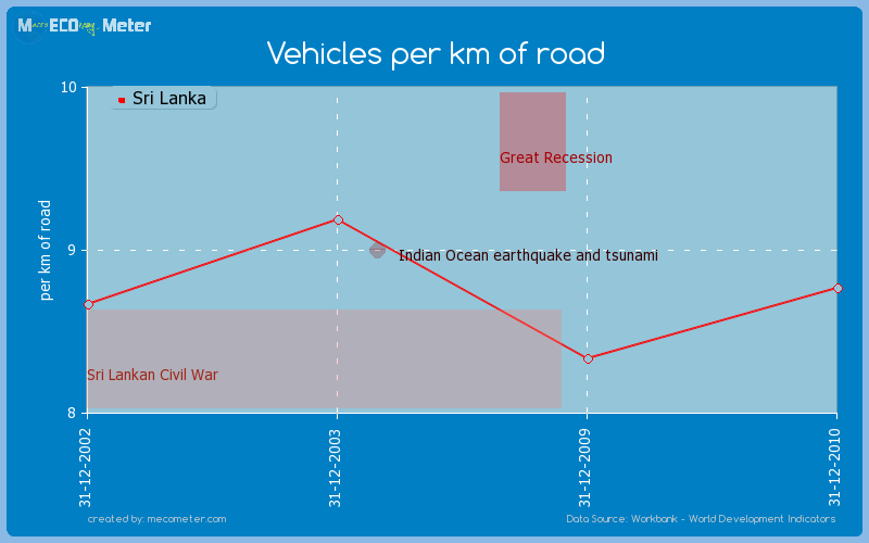 Vehicles per km of road of Sri Lanka