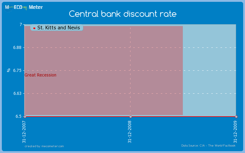 Central bank discount rate of St. Kitts and Nevis