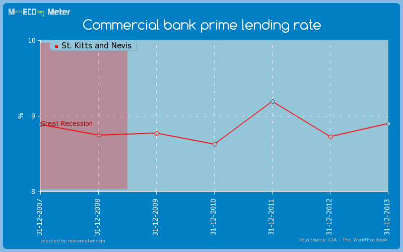 Commercial bank prime lending rate of St. Kitts and Nevis
