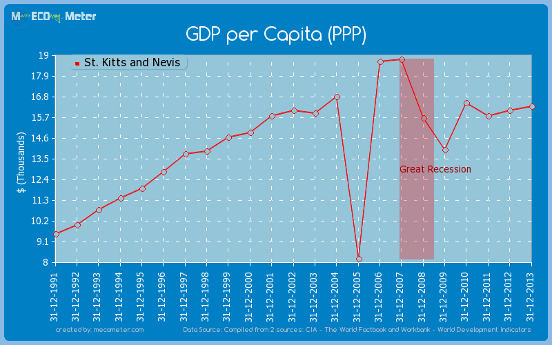 GDP per Capita (PPP) of St. Kitts and Nevis