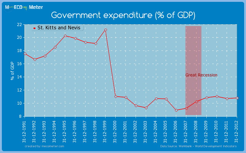 Government expenditure (% of GDP) of St. Kitts and Nevis