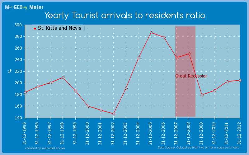 Yearly Tourist arrivals to residents ratio of St. Kitts and Nevis