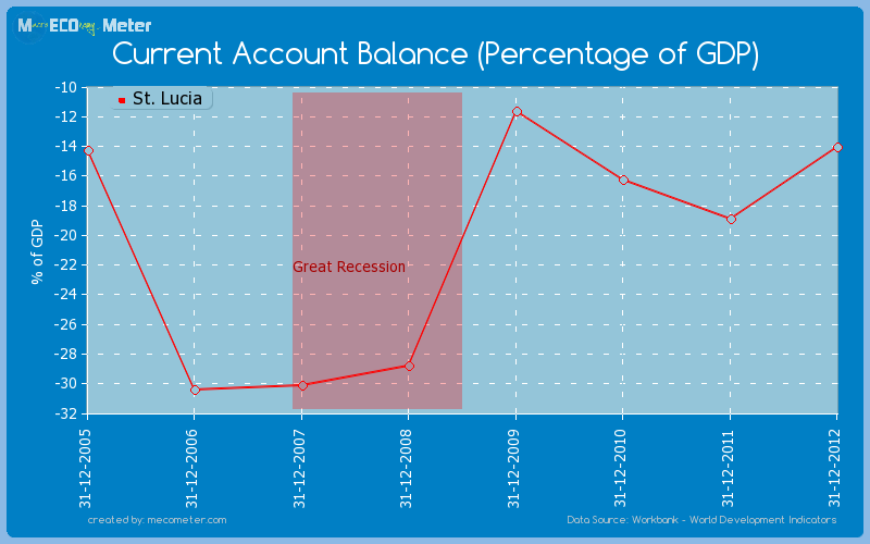 Current Account Balance (Percentage of GDP) of St. Lucia