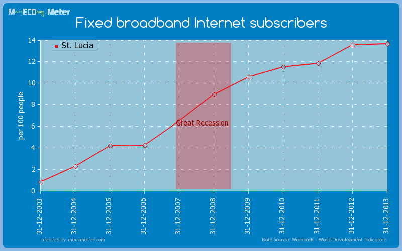 Fixed broadband Internet subscribers of St. Lucia
