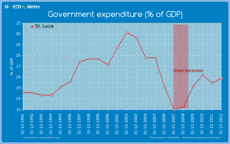 Government expenditure (% of GDP) of St. Lucia