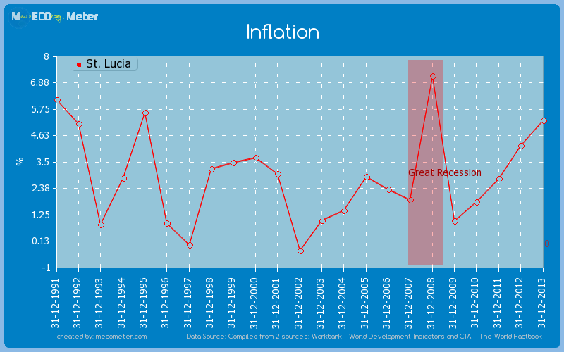Inflation of St. Lucia