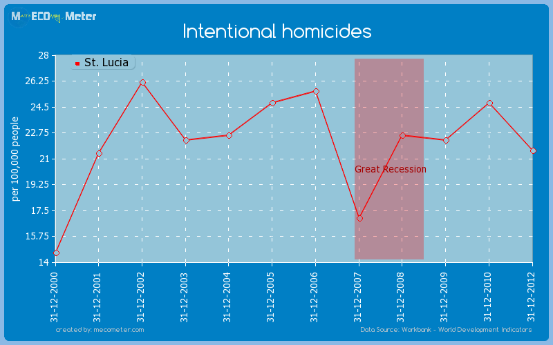 Intentional homicides of St. Lucia