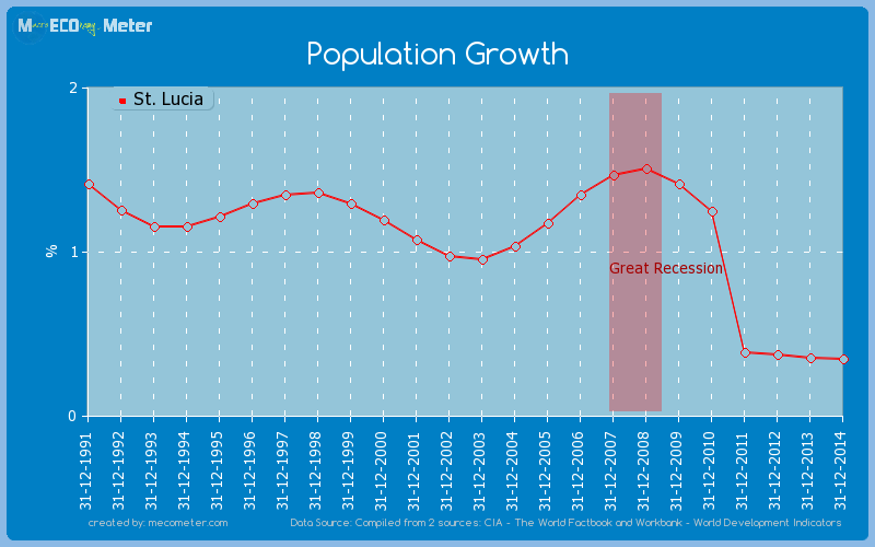 Population Growth of St. Lucia