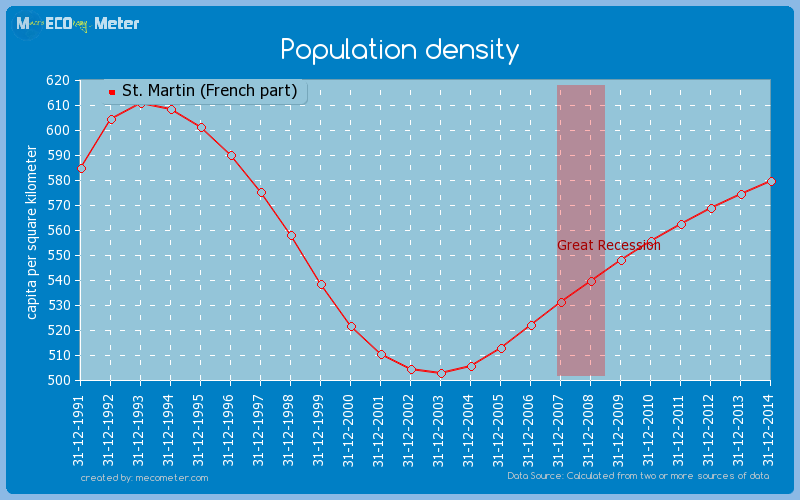 Population density of St. Martin (French part)