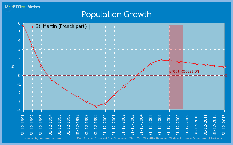 Population Growth of St. Martin (French part)