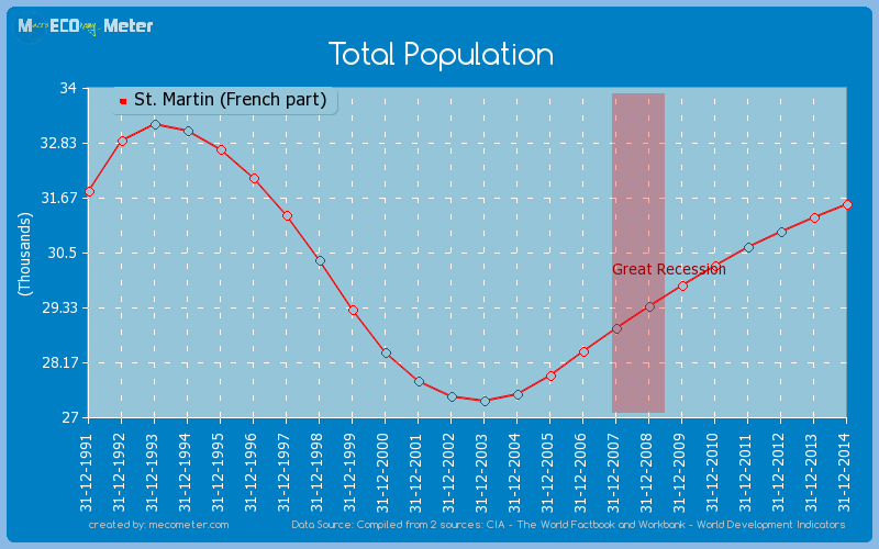 Total Population of St. Martin (French part)