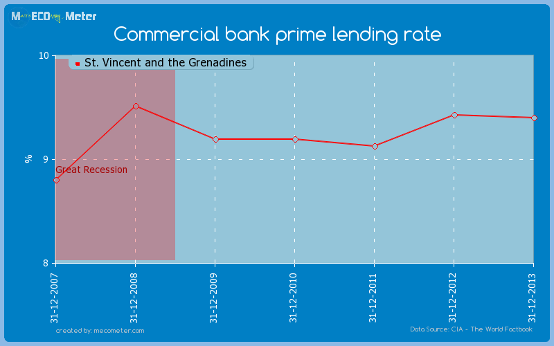 Commercial bank prime lending rate of St. Vincent and the Grenadines
