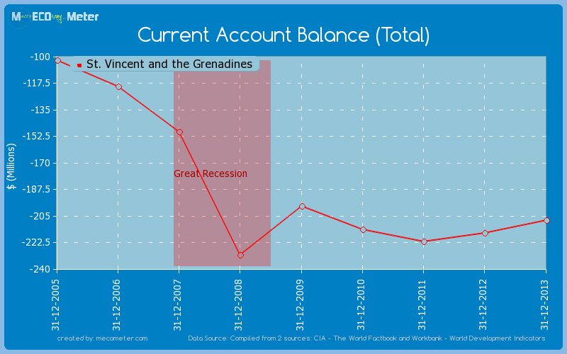 Current Account Balance (Total) of St. Vincent and the Grenadines
