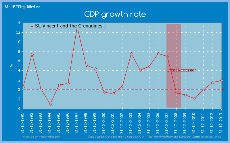 GDP growth rate of St. Vincent and the Grenadines