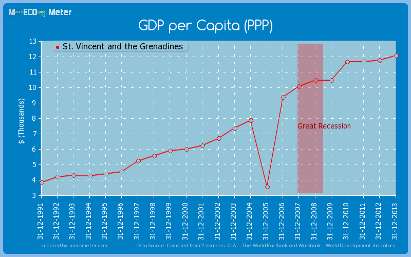 GDP per Capita (PPP) of St. Vincent and the Grenadines