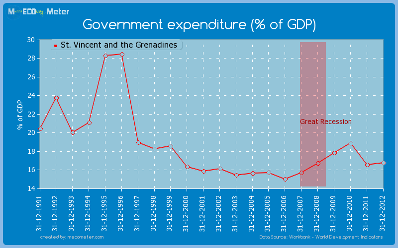 Government expenditure (% of GDP) of St. Vincent and the Grenadines