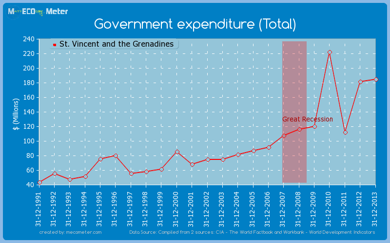 Government expenditure (Total) of St. Vincent and the Grenadines