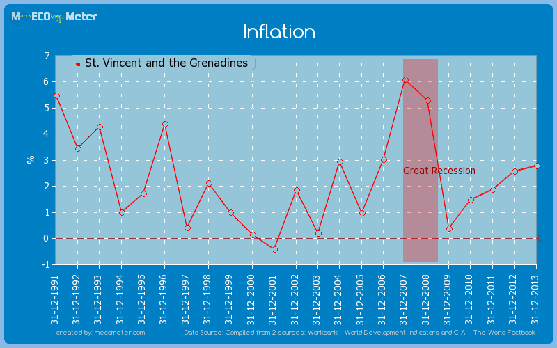 Inflation of St. Vincent and the Grenadines
