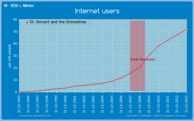 Internet users of St. Vincent and the Grenadines