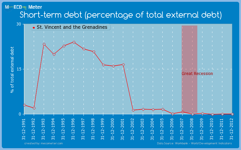 Short-term debt (percentage of total external debt) of St. Vincent and the Grenadines