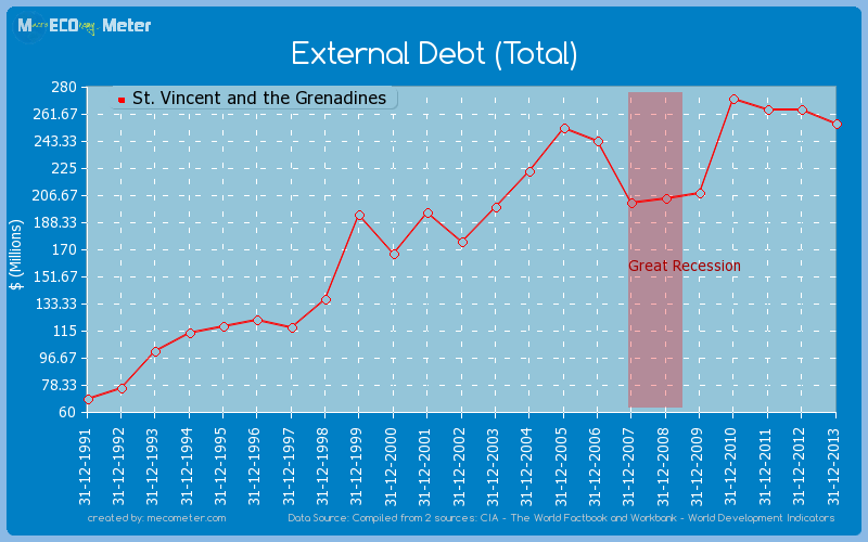 External Debt (Total) of St. Vincent and the Grenadines