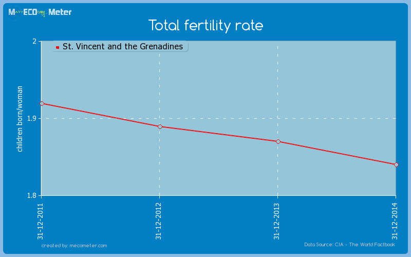 Total fertility rate of St. Vincent and the Grenadines