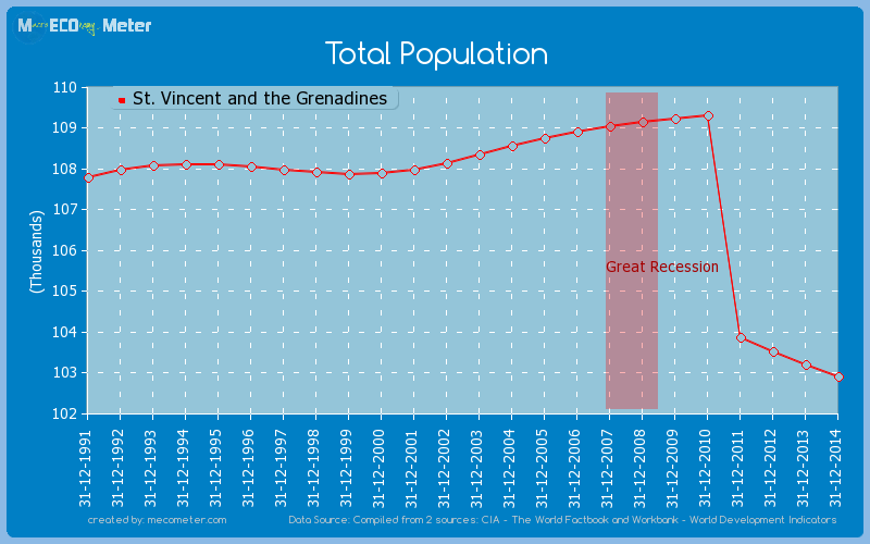Total Population of St. Vincent and the Grenadines