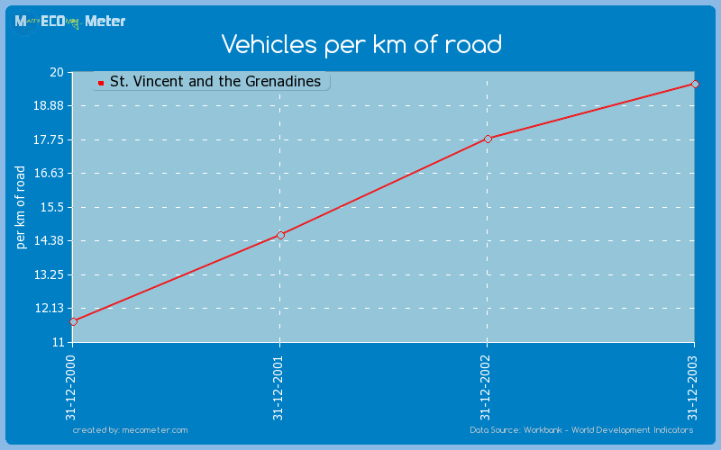 Vehicles per km of road of St. Vincent and the Grenadines
