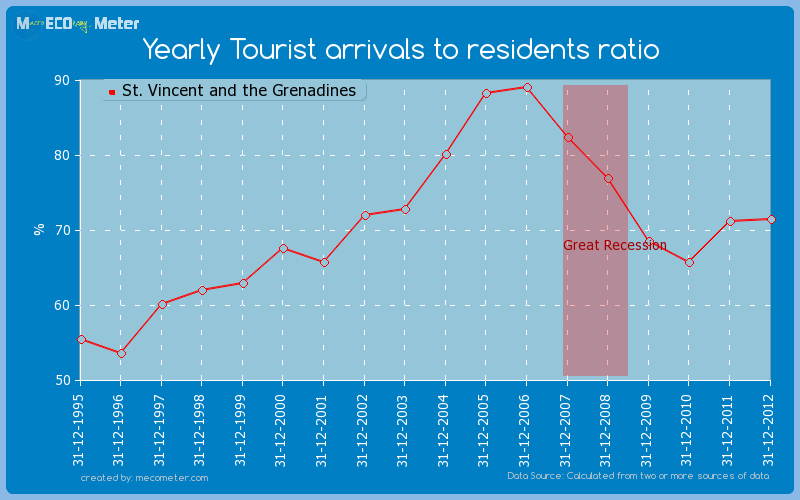 Yearly Tourist arrivals to residents ratio of St. Vincent and the Grenadines