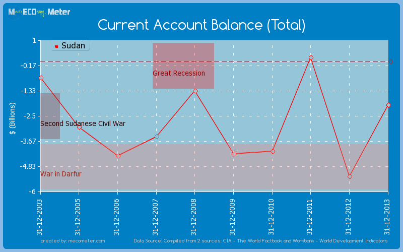 Current Account Balance (Total) of Sudan