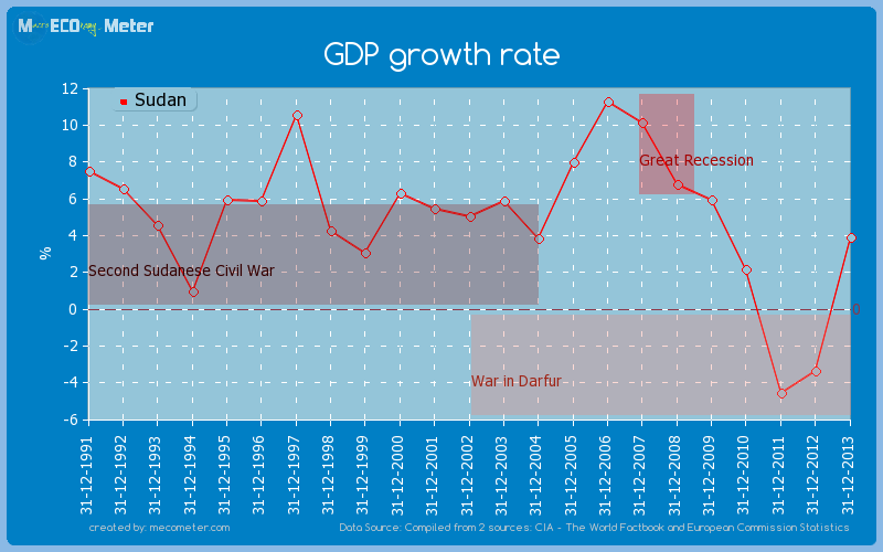 GDP growth rate of Sudan