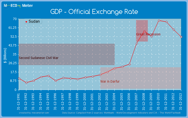 GDP - Official Exchange Rate of Sudan