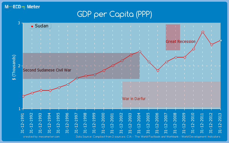 GDP per Capita (PPP) of Sudan